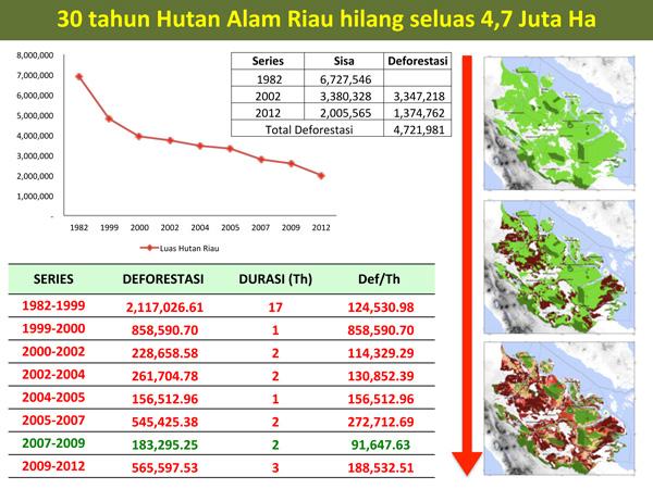 Hutan Riau yang hilang dalam 30 tahun. (Sumber: http://www.mongabay.co.id/)