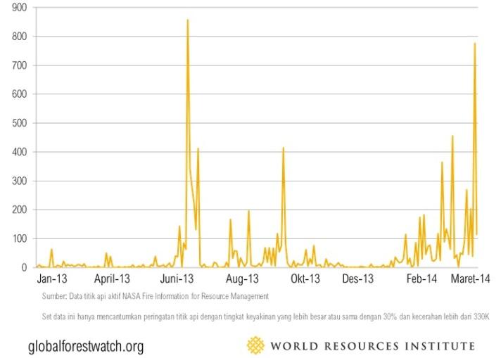 Jumlah Peringatan Titik Api di Sumatera, Indonesia 1 Januari 2013- 12 Maret 2014. (Sumber: Global Forest Watch dan World Resources Institute)